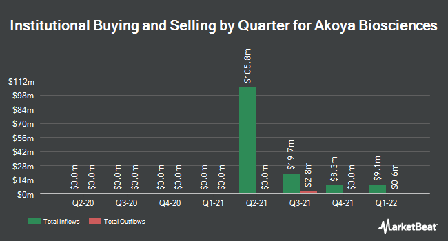 Institutional Ownership by Quarter for Akoya Biosciences (NASDAQ:AKYA)