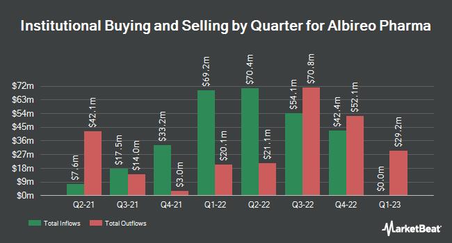 Institutional Ownership by Quarter for Albireo Pharma (NASDAQ:ALBO)