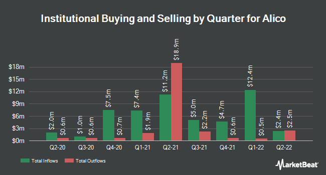 Institutional Ownership by Quarter for Alico (NASDAQ:ALCO)