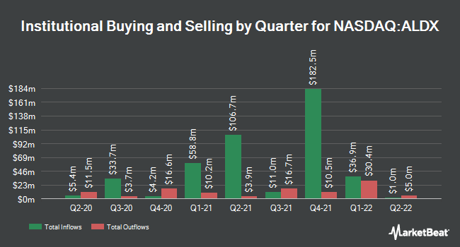 Institutional Ownership by Quarter for Aldeyra Therapeutics (NASDAQ:ALDX)