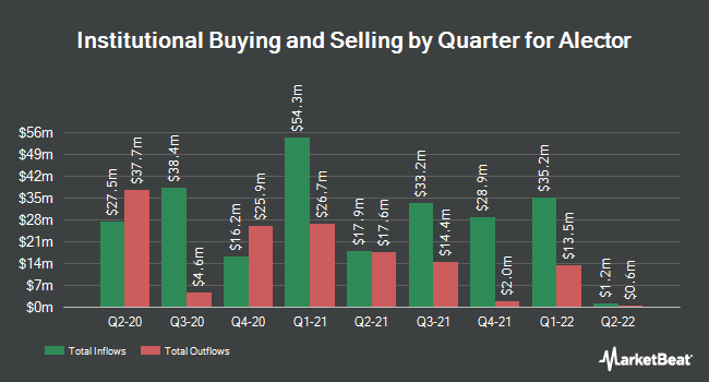 Institutional Ownership by Quarter for Alector (NASDAQ:ALEC)