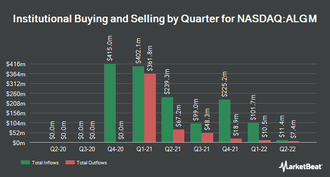 Institutional Ownership by Quarter for Allegro MicroSystems (NASDAQ:ALGM)