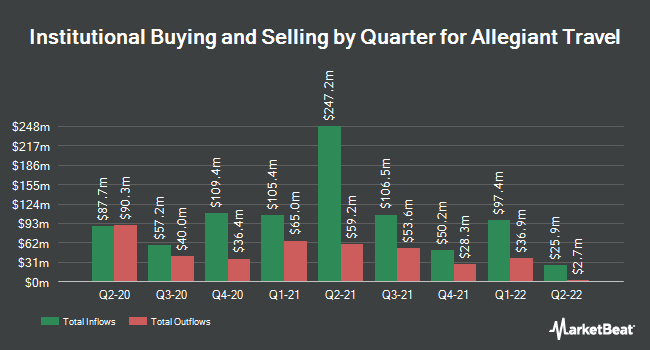 Institutional Ownership by Quarter for Allegiant Travel (NASDAQ:ALGT)
