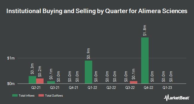Institutional Ownership by Quarter for Alimera Sciences (NASDAQ:ALIM)