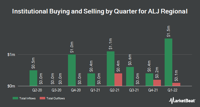 Institutional Ownership by Quarter for ALJ Regional Holdings (NASDAQ:ALJJ)