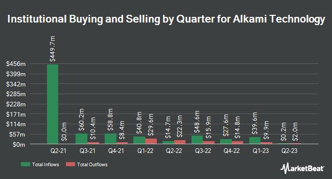 Institutional Ownership by Quarter for Alkami Technology (NASDAQ:ALKT)