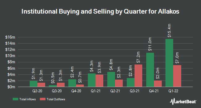 Institutional Ownership by Quarter for Allakos (NASDAQ:ALLK)