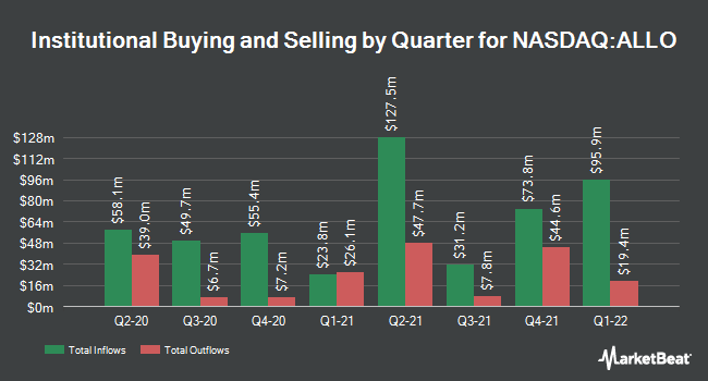Institutional Ownership by Quarter for Allogene Therapeutics (NASDAQ:ALLO)