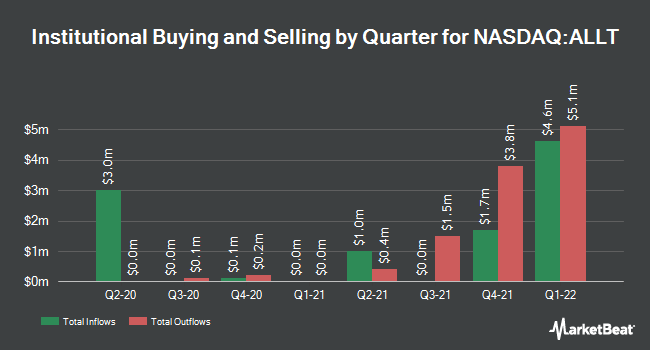 Institutional Ownership by Quarter for Allot Communications (NASDAQ:ALLT)