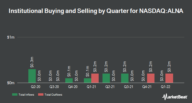Insider Trading History for Allena Pharmaceuticals (NASDAQ:ALNA)
