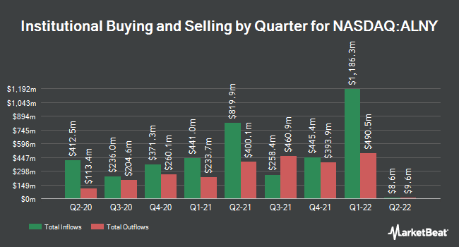 Institutional Ownership by Quarter for Alnylam Pharmaceuticals (NASDAQ:ALNY)