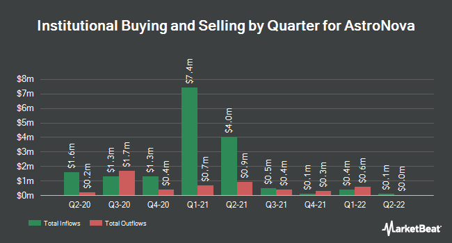 Institutional Ownership by Quarter for AstroNova (NASDAQ:ALOT)