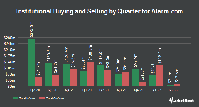 Institutional Ownership by Quarter for AlarmCom (NASDAQ:ALRM)
