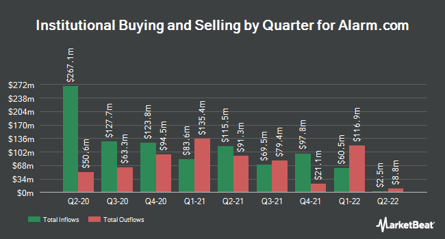 Institutional Ownership by Quarter for Alarm.com Holdings (NASDAQ:ALRM)