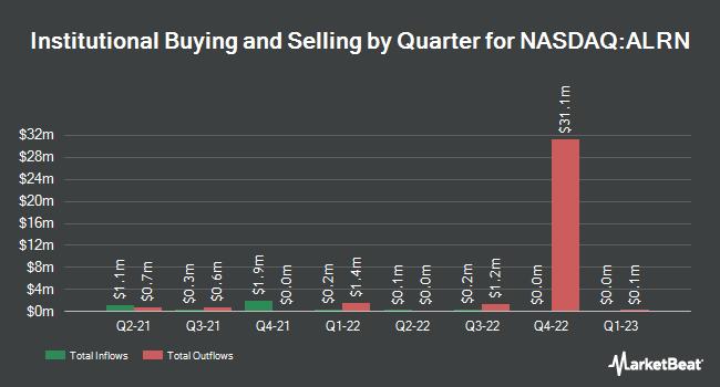 Institutional Ownership by Quarter for Aileron Therapeutics (NASDAQ:ALRN)