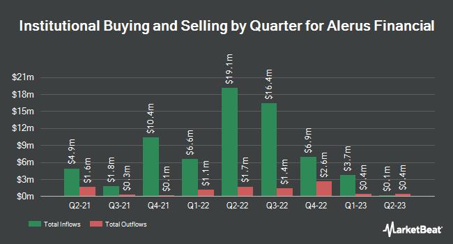 Institutional Ownership by Quarter for Alerus Financial (NASDAQ:ALRS)