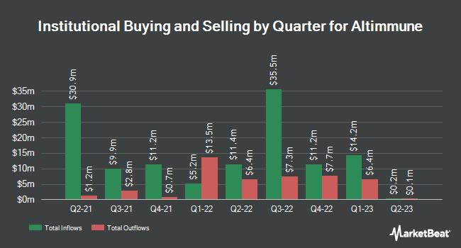 Institutional Ownership by Quarter for Altimmune (NASDAQ:ALT)