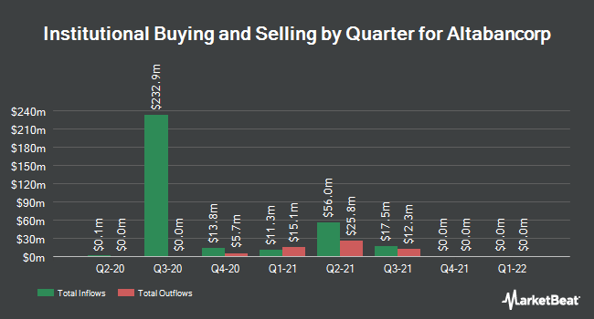 Institutional Ownership by Quarter for Altabancorp (NASDAQ:ALTA)
