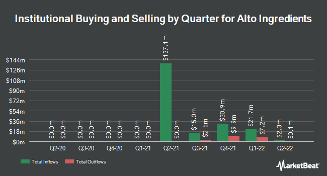 Institutional Ownership by Quarter for Alto Ingredients (NASDAQ:ALTO)