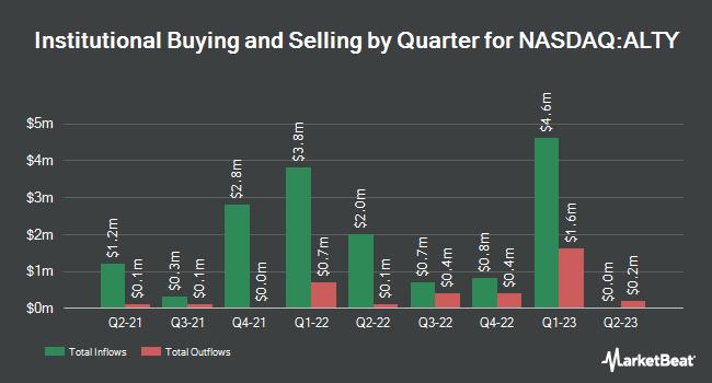 Institutional Ownership by Quarter for Global X SuperDividend Alternatives ETF (NASDAQ:ALTY)