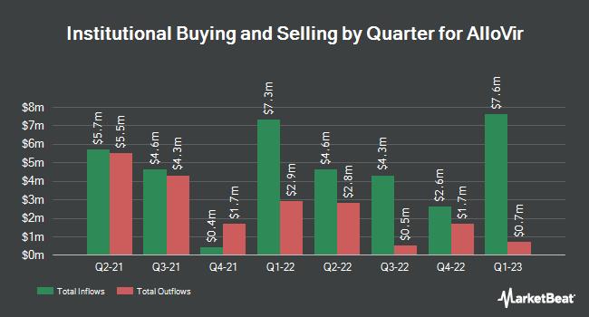 Institutional Ownership by Quarter for AlloVir (NASDAQ:ALVR)