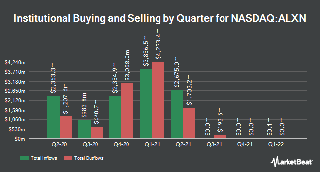 Institutional Ownership by Quarter for Alexion Pharmaceuticals (NASDAQ:ALXN)