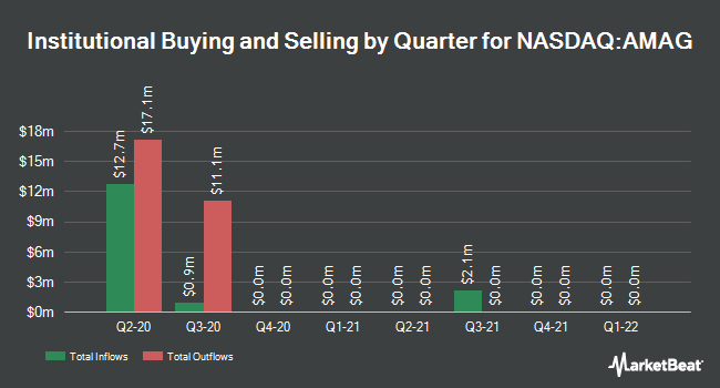 Institutional Ownership by Quarter for AMAG Pharmaceuticals (NASDAQ:AMAG)