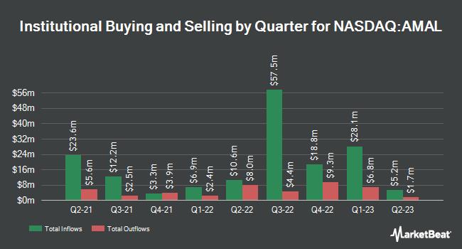 Institutional Ownership by Quarter for Amalgamated Financial (NASDAQ:AMAL)