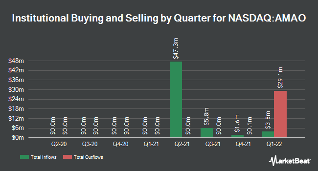 Institutional Ownership by Quarter for American Acquisition Opportunity (NASDAQ:AMAO)