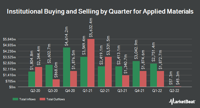 Institutional Ownership by Quarter for Applied Materials (NASDAQ:AMAT)