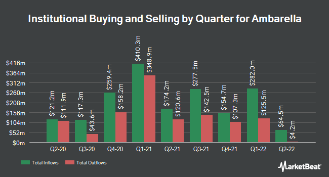 Institutional Ownership by Quarter for Ambarella (NASDAQ:AMBA)