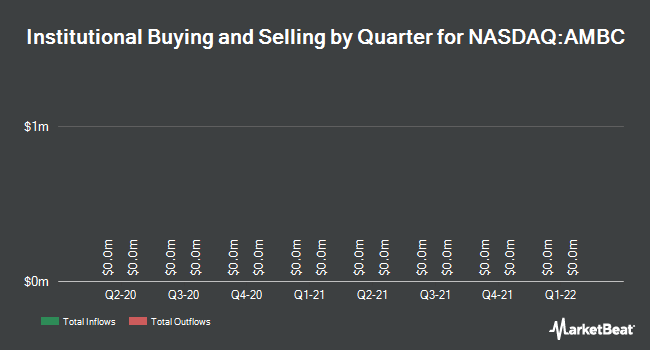 Institutional Ownership by Quarter for Ambac Financial Group (NASDAQ:AMBC)