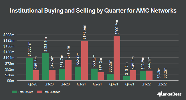 Institutional Ownership by Quarter for Amc Networks (NASDAQ:AMCX)