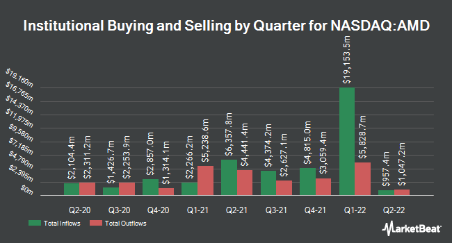 Institutional Ownership by Quarter for Advanced Micro Devices (NASDAQ:AMD)