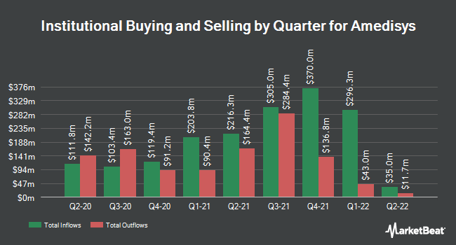 Institutional Ownership by Quarter for Amedisys (NASDAQ:AMED)