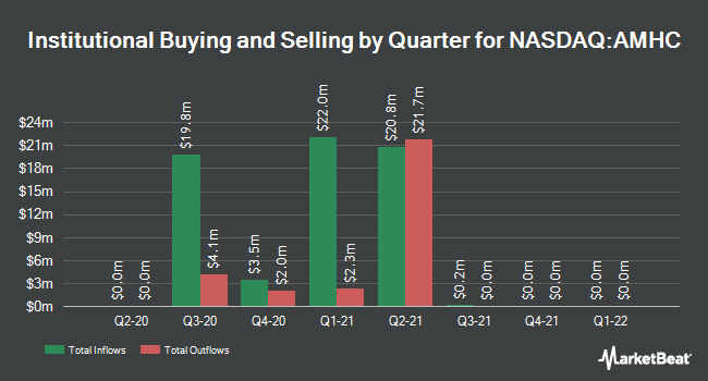 Institutional Ownership by Quarter for Amplitude Healthcare Acquisition (NASDAQ:AMHC)