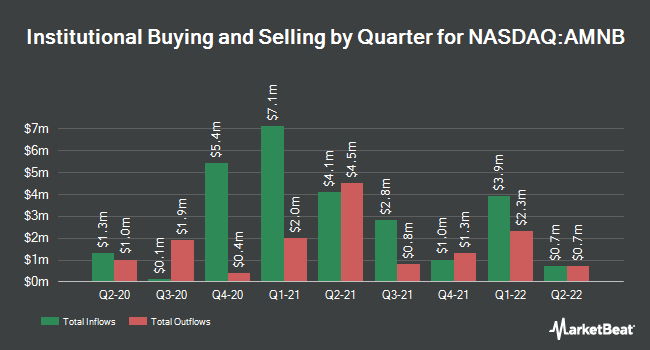 Institutional Ownership by Quarter for American National Bankshares (NASDAQ:AMNB)