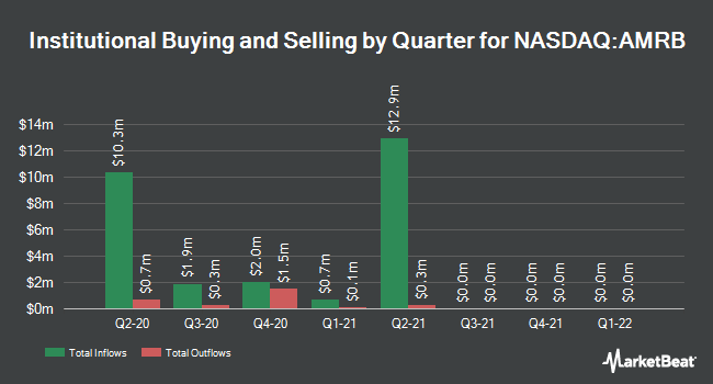 Institutional Ownership by Quarter for American River Bankshares (NASDAQ:AMRB)