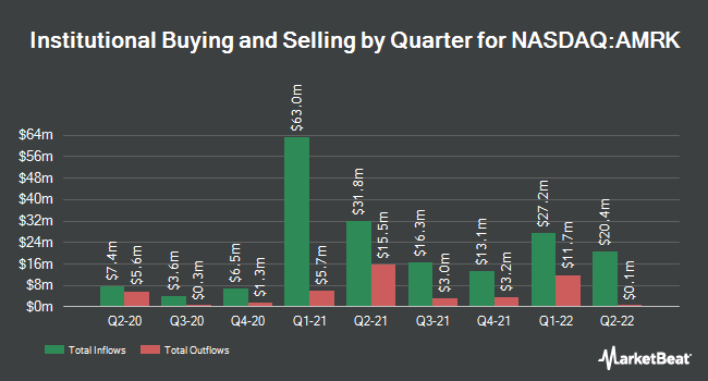 Institutional Ownership by Quarter for A-Mark Precious Metals (NASDAQ:AMRK)