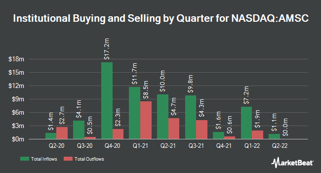 Institutional Ownership by Quarter for American Superconductor Corporation (NASDAQ:AMSC)