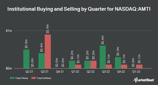 Institutional Ownership by Quarter for Applied Molecular Transport (NASDAQ:AMTI)
