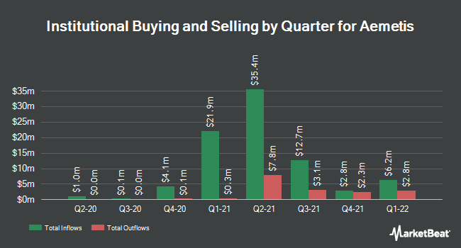 Institutional Ownership by Quarter for Aemetis (NASDAQ:AMTX)