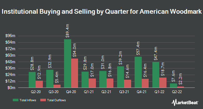 Institutional Ownership by Quarter for American Woodmark (NASDAQ:AMWD)