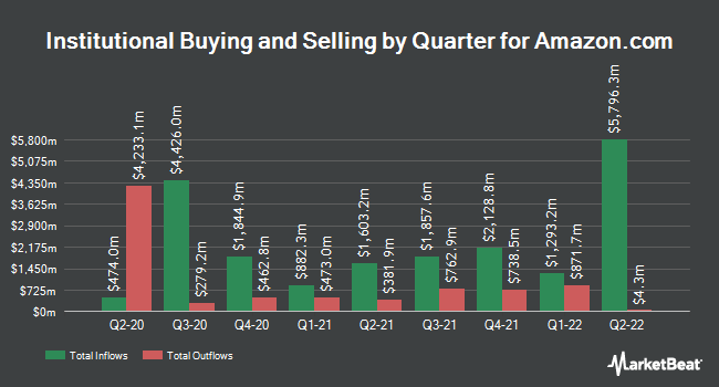 Institutional Ownership by Quarter for Amazon.com (NASDAQ:AMZN)