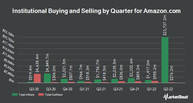 Inflows and Outflows by Quarter for Amazon.com (NASDAQ:AMZN)