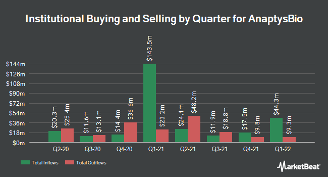 Institutional Ownership by Quarter for AnaptysBio (NASDAQ:ANAB)