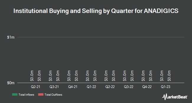 Institutional Ownership by Quarter for ANADIGICS (NASDAQ:ANAD)