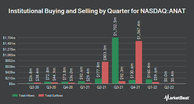 Institutional Ownership by Quarter for American National Insurance (NASDAQ:ANAT)