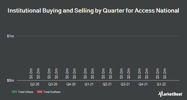 Institutional Ownership by Quarter for Access National Corporation (NASDAQ:ANCX)
