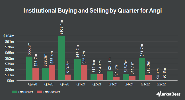 Institutional Ownership by Quarter for Angie`s List (NASDAQ:ANGI)